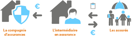 Fonctionnement de l'intermédiaire en assurance